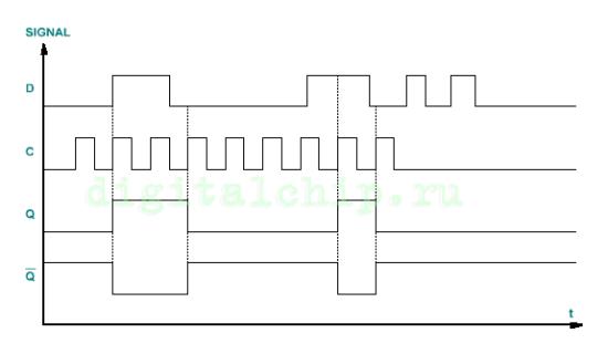 Диаграмма работы D-триггера