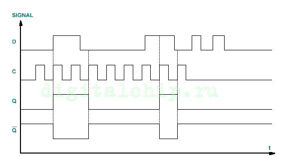 D-триггер | Digital Chip - Цифровые устройства