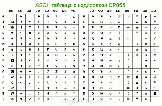 ASCII-таблица с кодировкой CP866