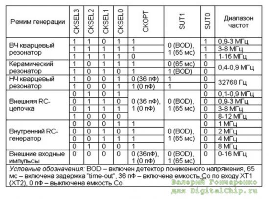 Таблица фьюзов